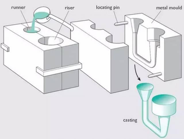 Metal Casting Technologies